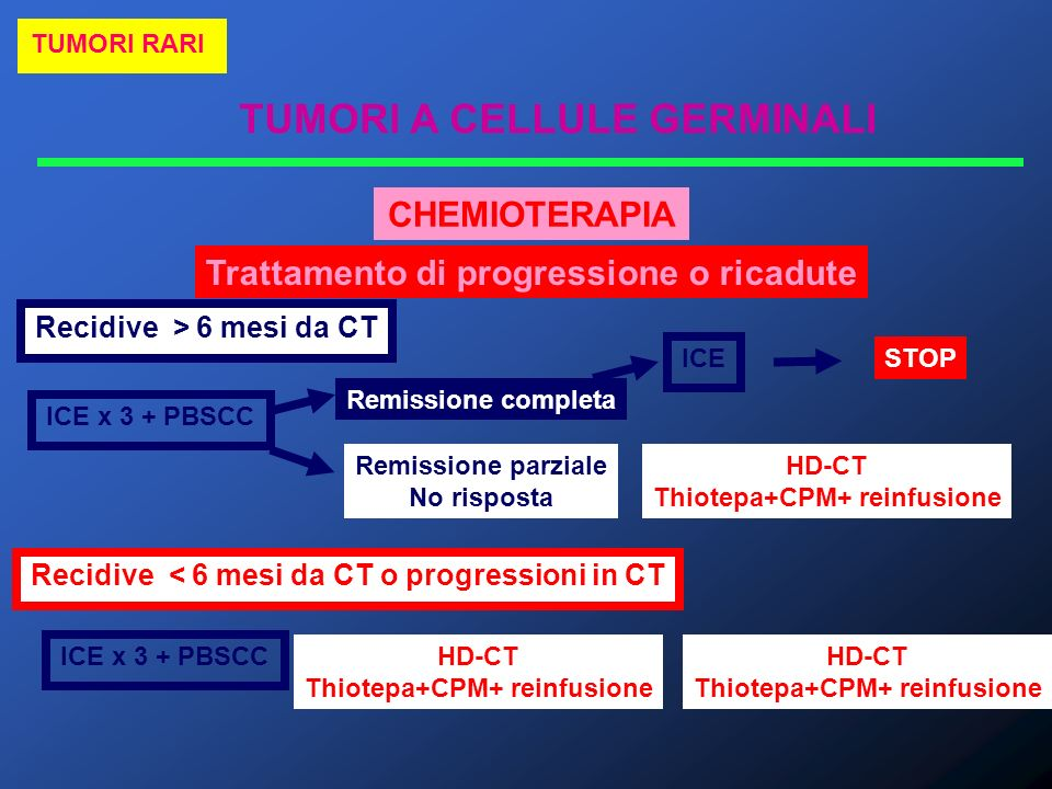 TUMORI A CELLULE GERMINALI TUMORI RARI CHEMIOTERAPIA Trattamento di progressione o ricadute Recidive > 6 mesi da CT ICE x 3 + PBSCC Remissione complet