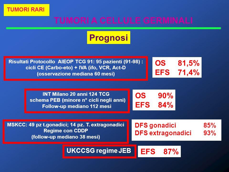 TUMORI A CELLULE GERMINALI TUMORI RARI Prognosi Risultati Protocollo AIEOP TCG 91: 95 pazienti (91-98) : cicli CE (Carbo-eto) + IVA (ifo, VCR, Act-D (