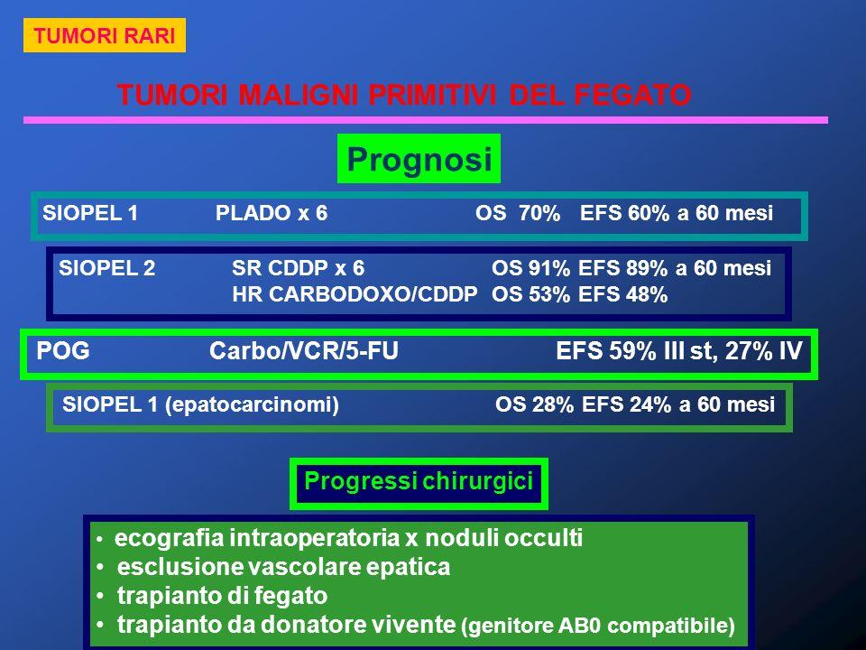 TUMORI MALIGNI PRIMITIVI DEL FEGATO TUMORI RARI Prognosi SIOPEL 1PLADO x 6 OS 70% EFS 60% a 60 mesi SIOPEL 2SR CDDP x 6OS 91%EFS 89% a 60 mesi HR CARB