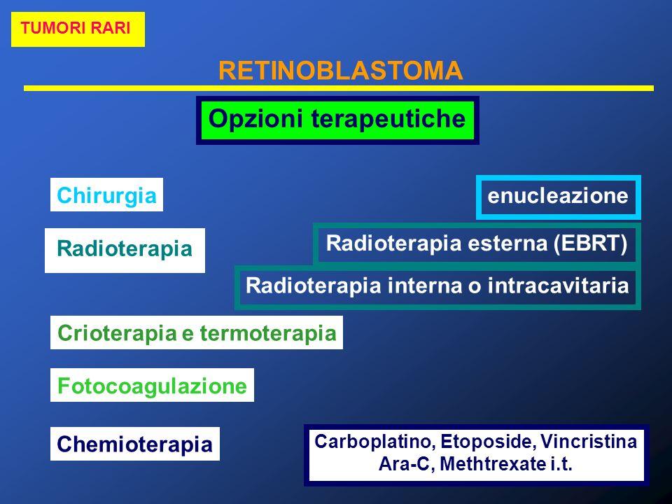 RETINOBLASTOMA TUMORI RARI Opzioni terapeutiche Chirurgia enucleazione Radioterapia Radioterapia esterna (EBRT) Radioterapia interna o intracavitaria