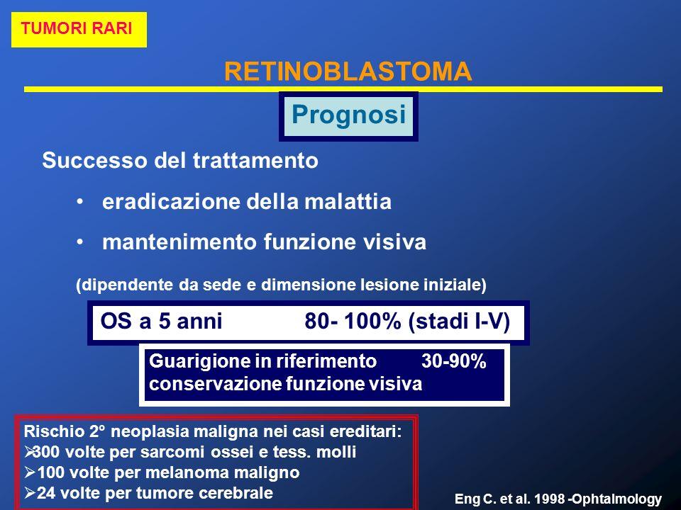 RETINOBLASTOMA TUMORI RARI Prognosi OS a 5 anni 80- 100% (stadi I-V) Successo del trattamento eradicazione della malattia mantenimento funzione visiva