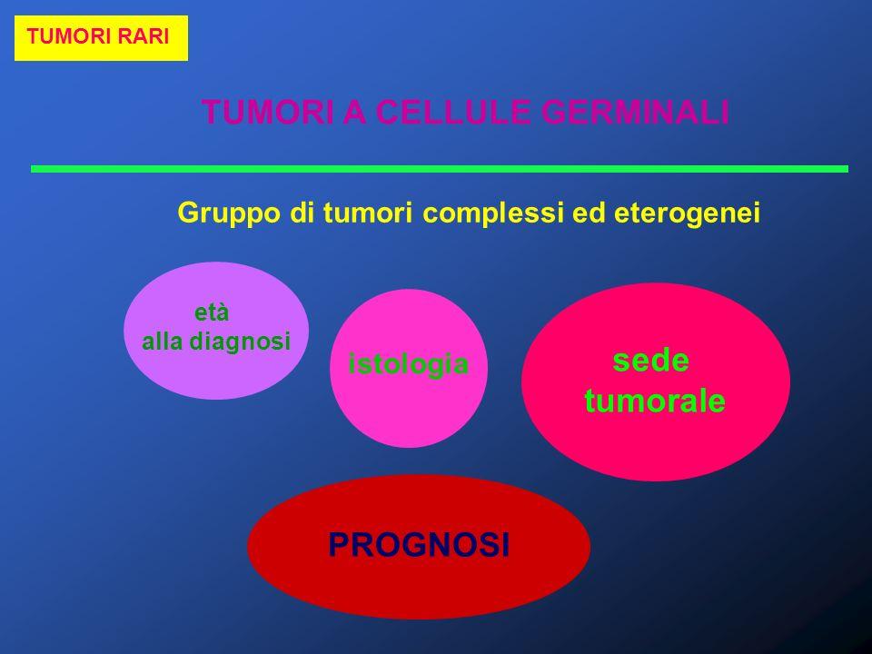 TUMORI A CELLULE GERMINALI TUMORI RARI 1-3% neoplasie in pazienti di età pediatrica Distribuzione bimodale a due picchi dincidenza neonato – < 3 annipubertà localizzazione extragonadica (specie sacro-coccige) tumori del sacco vitellino assenza di seminomi localizzazione gonadica (specie ovaio) tumori misti seminomi circa 50% dei casi delletà pediatrica sono TERATOMI MATURI PURI, quindi benigni nelladulto, il TERATOMA MATURO ha invece caratteristiche maligne METASTASI N.B.