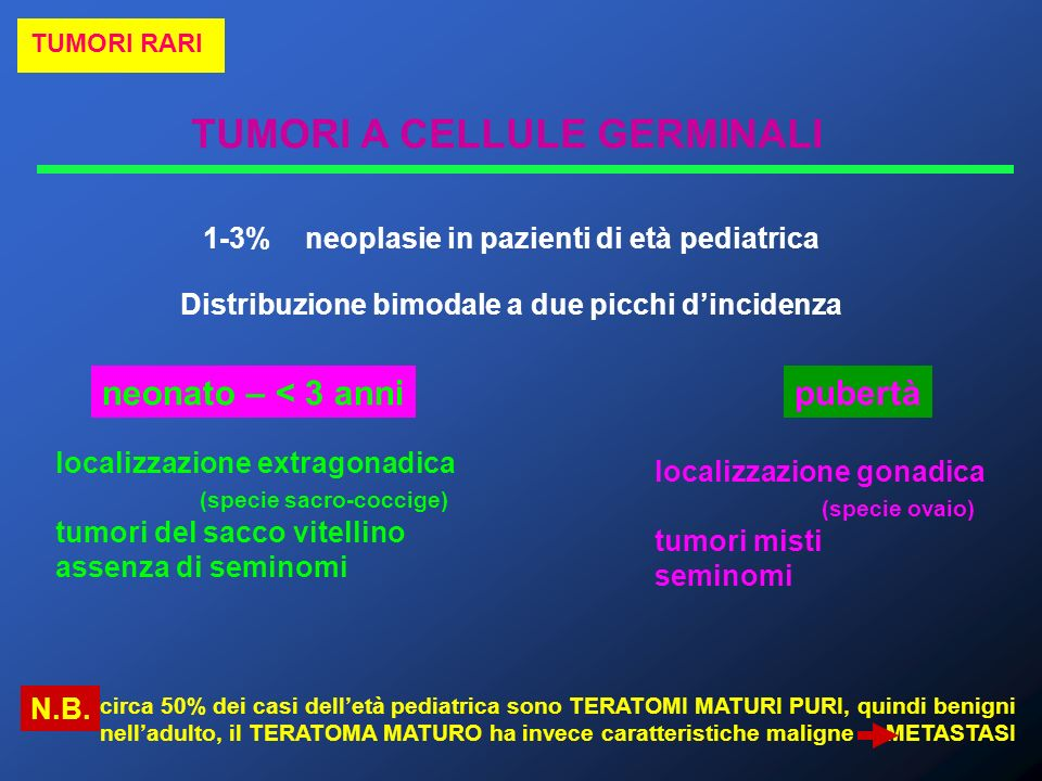 TUMORI A CELLULE GERMINALI TUMORI RARI Sacco vitellino Cellula germinale primordiale IV settimanaV settimana Migrazione verso cresta genitale migrazione aberrante + evento carcinogenetico tumore germinale extragonadico Gonadi indifferenziate VI-VII settimana + Y (gene SRY) TESTICOLOOVAIO - Y tumore germinale gonadico SEDI DI MALATTIA