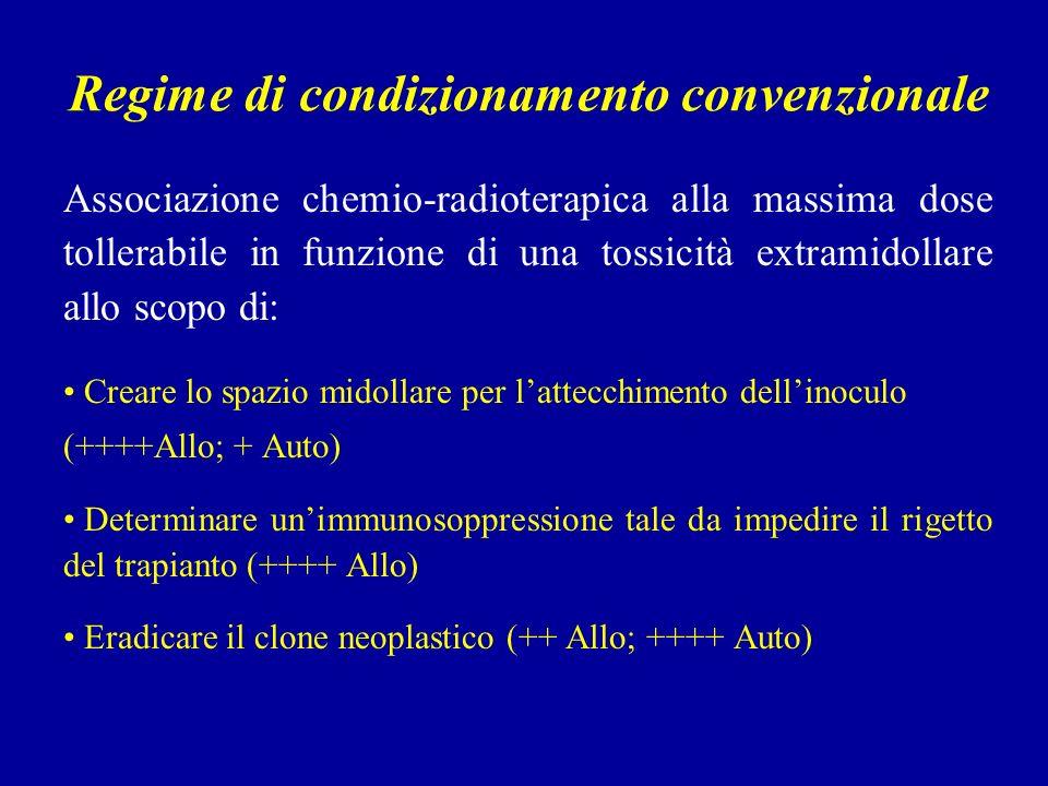 Regime di condizionamento convenzionale Associazione chemio-radioterapica alla massima dose tollerabile in funzione di una tossicità extramidollare allo scopo di: Creare lo spazio midollare per lattecchimento dellinoculo (++++Allo; + Auto) Determinare unimmunosoppressione tale da impedire il rigetto del trapianto (++++ Allo) Eradicare il clone neoplastico (++ Allo; ++++ Auto)