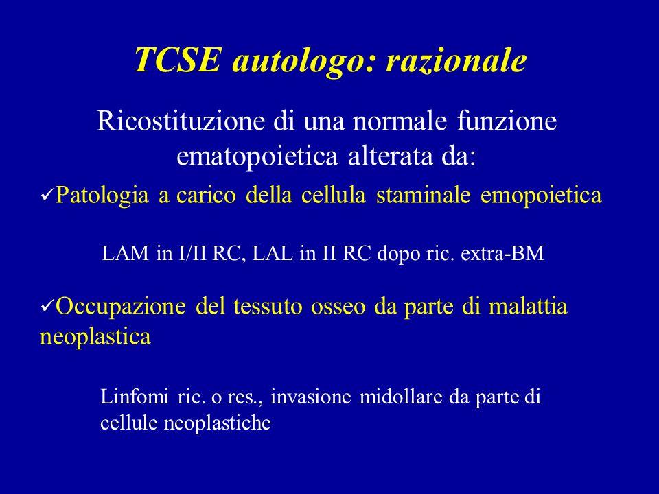 TCSE autologo: razionale Ricostituzione di una normale funzione ematopoietica alterata da: Patologia a carico della cellula staminale emopoietica Occupazione del tessuto osseo da parte di malattia neoplastica LAM in I/II RC, LAL in II RC dopo ric.