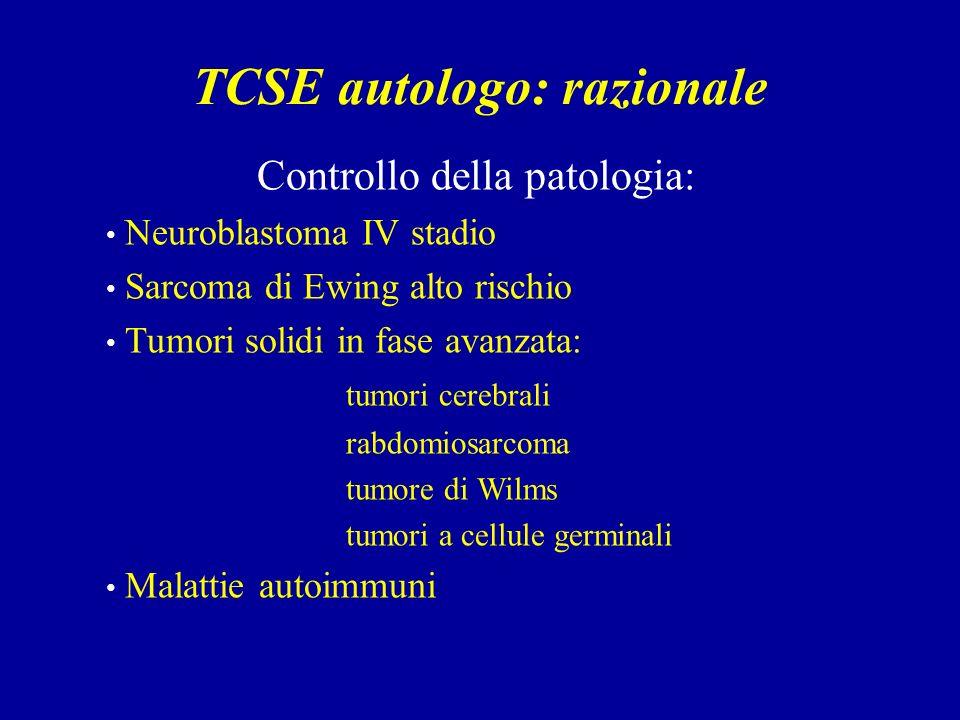 TCSE autologo: razionale Controllo della patologia: Neuroblastoma IV stadio Sarcoma di Ewing alto rischio Tumori solidi in fase avanzata: tumori cerebrali rabdomiosarcoma tumore di Wilms tumori a cellule germinali Malattie autoimmuni