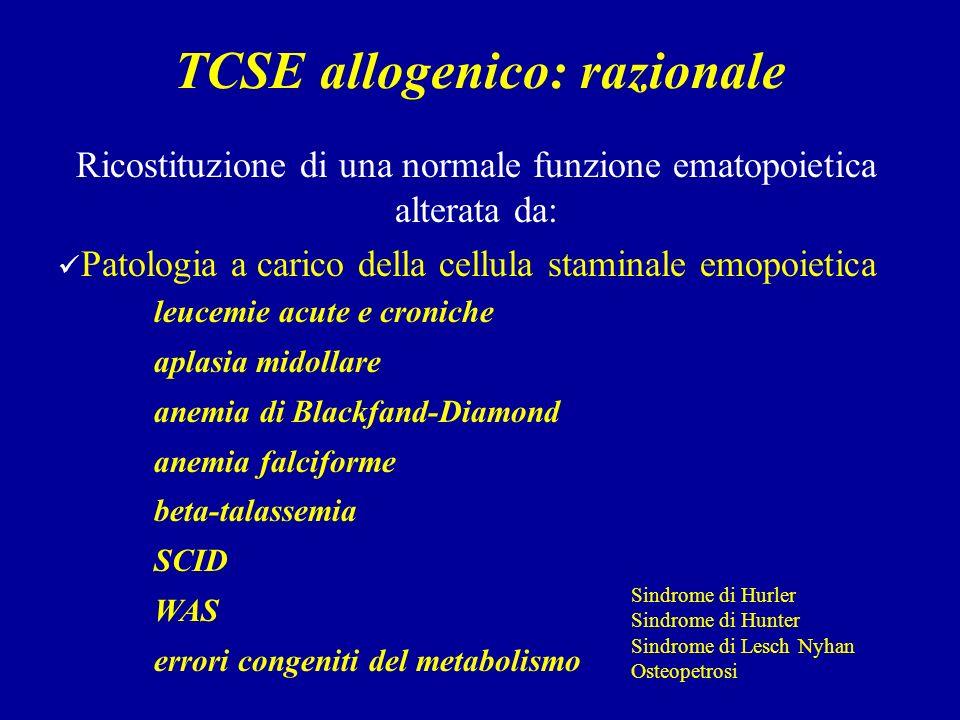 TCSE allogenico: razionale Ricostituzione di una normale funzione ematopoietica alterata da: Patologia a carico della cellula staminale emopoietica leucemie acute e croniche aplasia midollare anemia di Blackfand-Diamond anemia falciforme beta-talassemia SCID WAS errori congeniti del metabolismo Sindrome di Hurler Sindrome di Hunter Sindrome di Lesch Nyhan Osteopetrosi