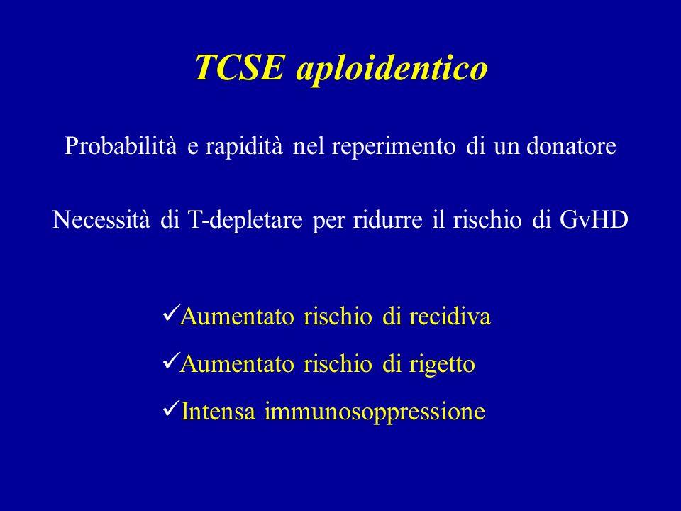 TCSE aploidentico Probabilità e rapidità nel reperimento di un donatore Aumentato rischio di recidiva Aumentato rischio di rigetto Intensa immunosoppressione Necessità di T-depletare per ridurre il rischio di GvHD