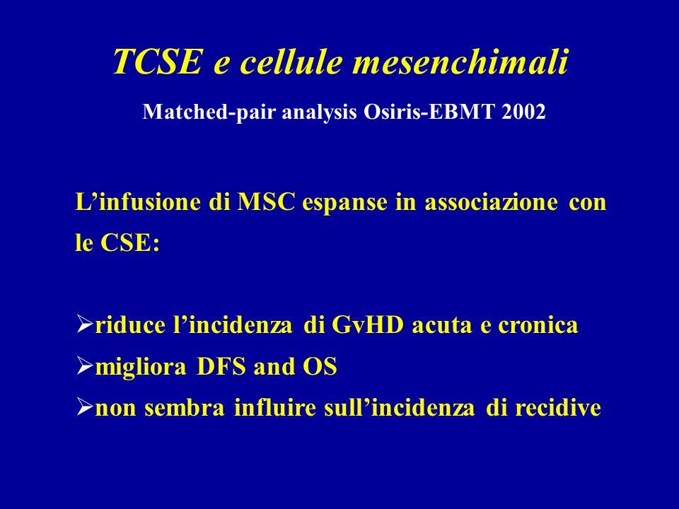 TCSE e cellule mesenchimali Matched-pair analysis Osiris-EBMT 2002 Linfusione di MSC espanse in associazione con le CSE: riduce lincidenza di GvHD acuta e cronica migliora DFS and OS non sembra influire sullincidenza di recidive