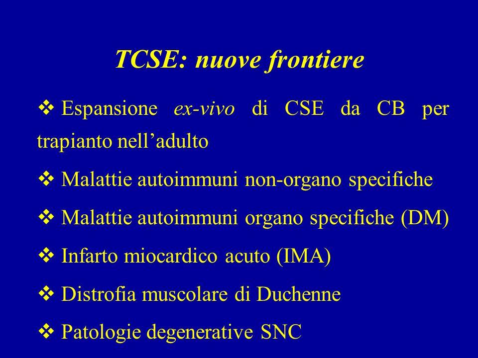 TCSE: nuove frontiere Espansione ex-vivo di CSE da CB per trapianto nelladulto Malattie autoimmuni non-organo specifiche Malattie autoimmuni organo specifiche (DM) Infarto miocardico acuto (IMA) Distrofia muscolare di Duchenne Patologie degenerative SNC