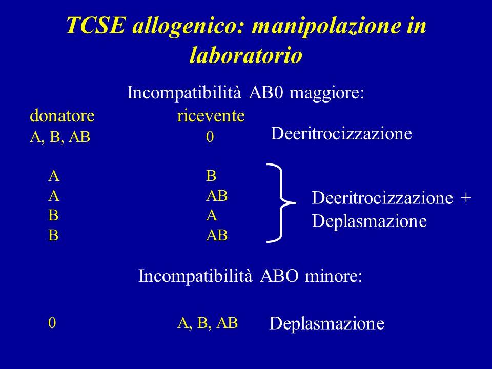 TCSE allogenico: manipolazione in laboratorio Incompatibilità AB0 maggiore: donatorericevente A, B, AB 0 A B A AB B A B AB Incompatibilità ABO minore: 0A, B, AB Deeritrocizzazione Deeritrocizzazione + Deplasmazione