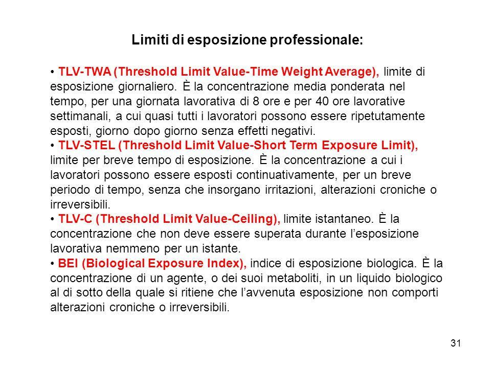 31 Limiti di esposizione professionale: TLV-TWA (Threshold Limit Value-Time Weight Average), limite di esposizione giornaliero. È la concentrazione me