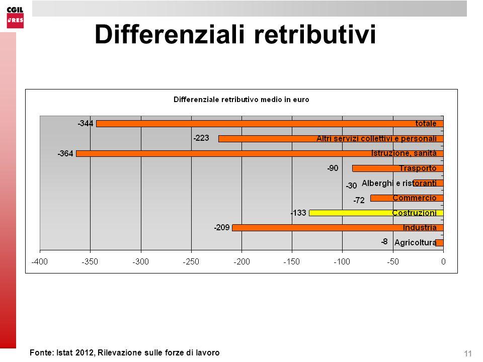 11 Differenziali retributivi Fonte: Istat 2012, Rilevazione sulle forze di lavoro