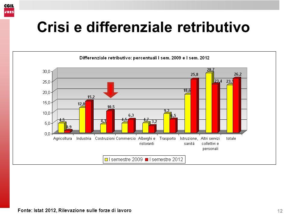 12 Crisi e differenziale retributivo Fonte: Istat 2012, Rilevazione sulle forze di lavoro