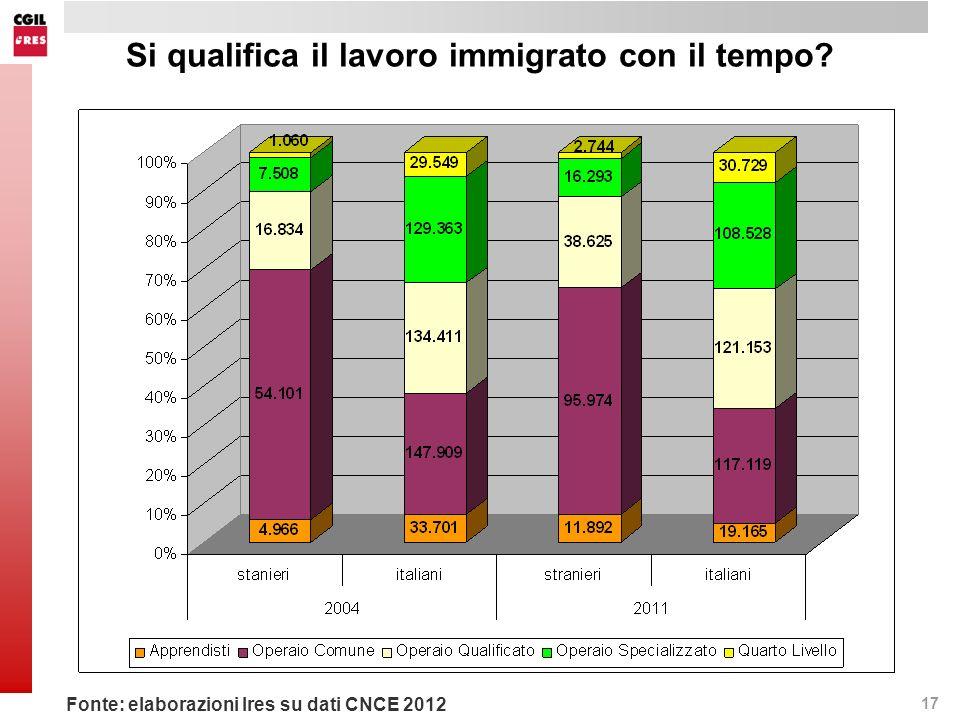 17 Si qualifica il lavoro immigrato con il tempo Fonte: elaborazioni Ires su dati CNCE 2012