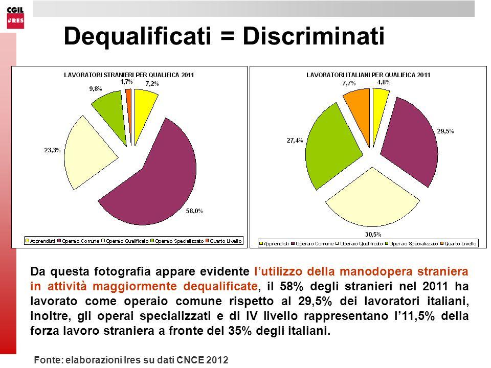 Dequalificati = Discriminati Fonte: elaborazioni Ires su dati CNCE 2012 Da questa fotografia appare evidente lutilizzo della manodopera straniera in attività maggiormente dequalificate, il 58% degli stranieri nel 2011 ha lavorato come operaio comune rispetto al 29,5% dei lavoratori italiani, inoltre, gli operai specializzati e di IV livello rappresentano l11,5% della forza lavoro straniera a fronte del 35% degli italiani.