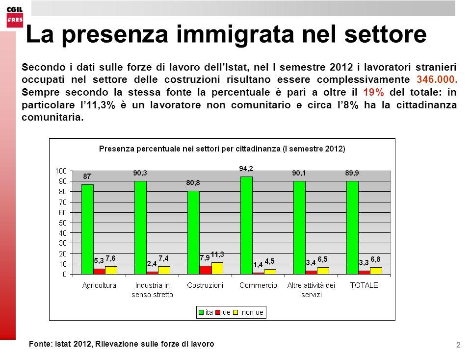 2 La presenza immigrata nel settore Secondo i dati sulle forze di lavoro dellIstat, nel I semestre 2012 i lavoratori stranieri occupati nel settore delle costruzioni risultano essere complessivamente 346.000.