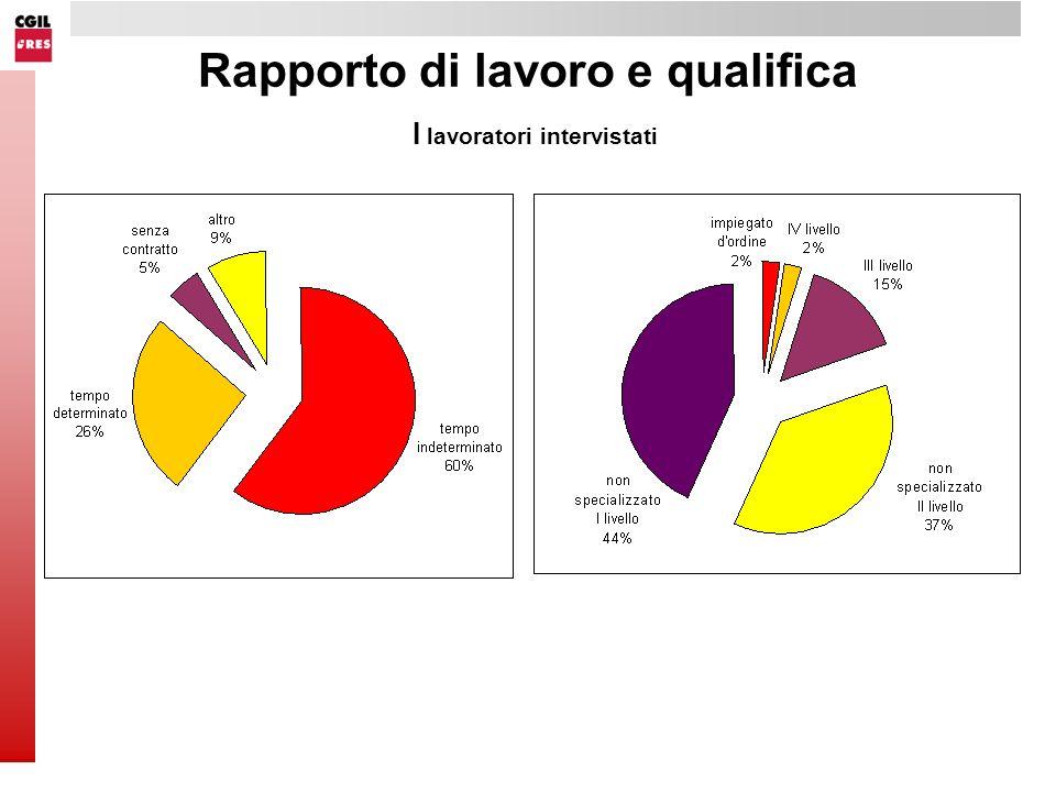 Rapporto di lavoro e qualifica I lavoratori intervistati
