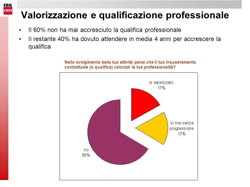 Valorizzazione e qualificazione professionale Il 60% non ha mai accresciuto la qualifica professionale Il restante 40% ha dovuto attendere in media 4 anni per accrescere la qualifica Nello svolgimento della tua attività pensi che il tuo inquadramento contrattuale (o qualifica) valorizzi la tua professionalità