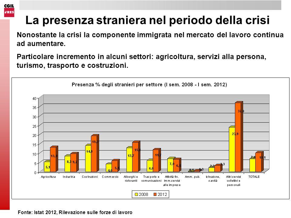 La presenza straniera nel periodo della crisi Fonte: Istat 2012, Rilevazione sulle forze di lavoro Nonostante la crisi la componente immigrata nel mercato del lavoro continua ad aumentare.