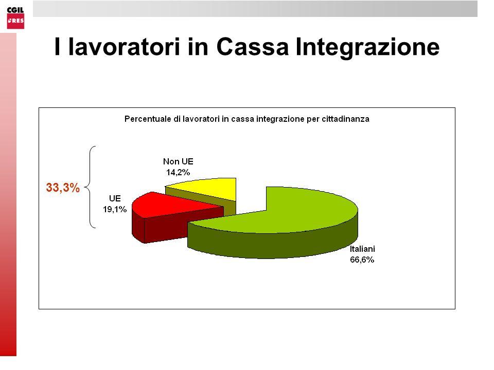 I lavoratori in Cassa Integrazione 33,3%