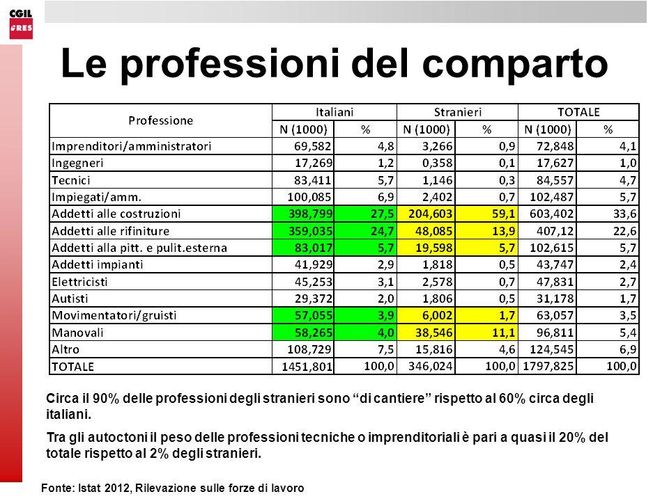 Le professioni del comparto Circa il 90% delle professioni degli stranieri sono di cantiere rispetto al 60% circa degli italiani.