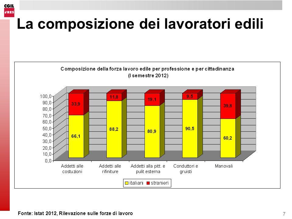 8 Alcune tendenze del mercato del lavoro nel settore delle costruzioni Dipendenti Italiani58,5 UE76,7 Non UE76,3 Autonomi Italiani40,6 UE22,8 Non UE23,6 Informali Italiani3,8 UE10,1 Non UE8,9 Part-time Italiani6,7 UE6,6 Non UE6,6 Fonte: Istat 2012, Rilevazione sulle forze di lavoro tendenze 2008 - 2012I sem.