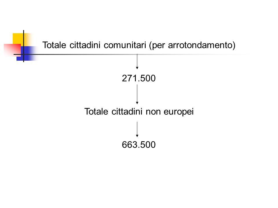 Totale cittadini comunitari (per arrotondamento) 271.500 Totale cittadini non europei 663.500