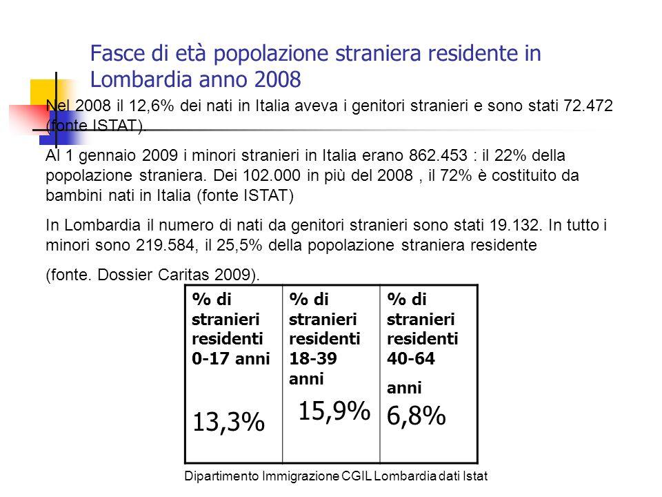 Fasce di età popolazione straniera residente in Lombardia anno 2008 % di stranieri residenti 0-17 anni 13,3% % di stranieri residenti 18-39 anni 15,9%