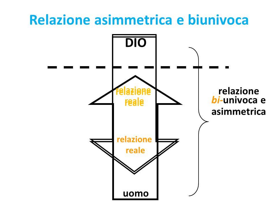 Relazione asimmetrica e biunivoca DIO relazione bi-univoca e asimmetrica uomo relazione reale relazione reale relazione reale