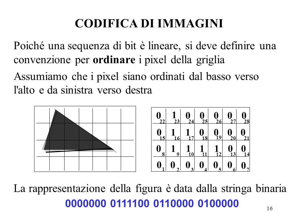 16 CODIFICA DI IMMAGINI Poiché una sequenza di bit è lineare, si deve definire una convenzione per ordinare i pixel della griglia Assumiamo che i pixe