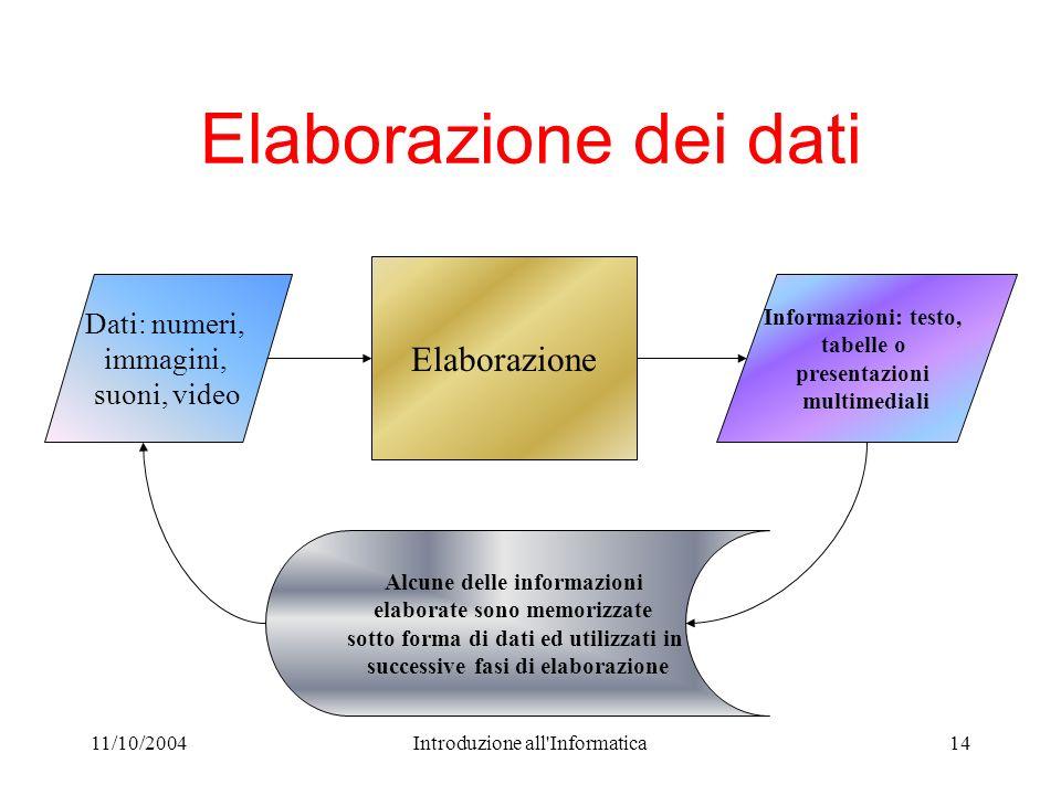 11/10/2004Introduzione all'Informatica14 Elaborazione dei dati Elaborazione Alcune delle informazioni elaborate sono memorizzate sotto forma di dati e