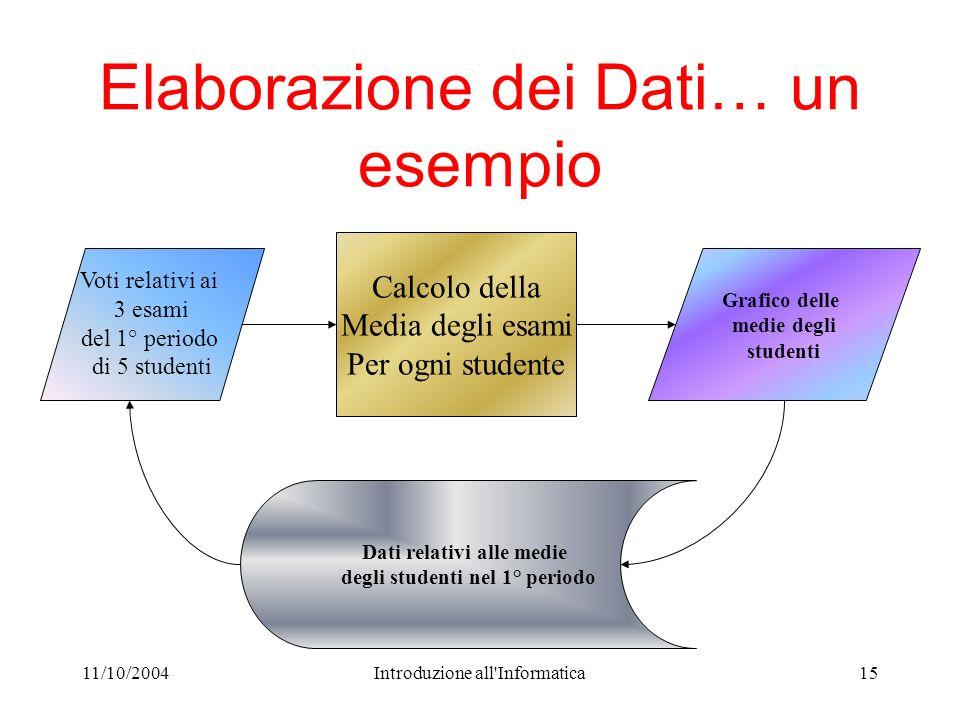 11/10/2004Introduzione all'Informatica15 Elaborazione dei Dati… un esempio Calcolo della Media degli esami Per ogni studente Dati relativi alle medie