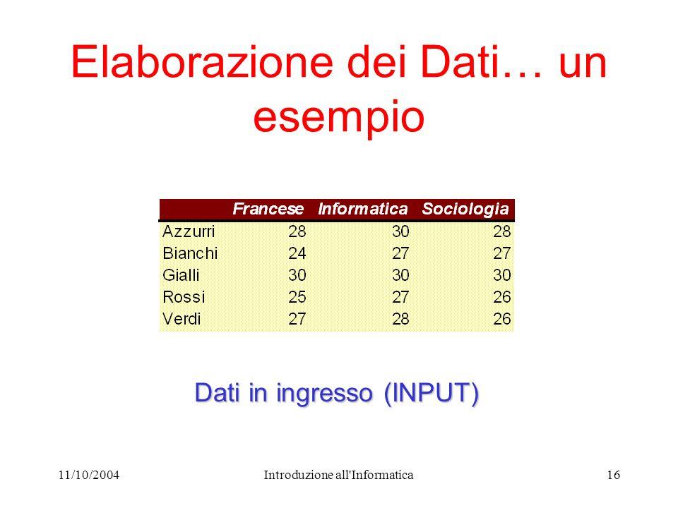 11/10/2004Introduzione all Informatica16 Elaborazione dei Dati… un esempio Dati in ingresso (INPUT)