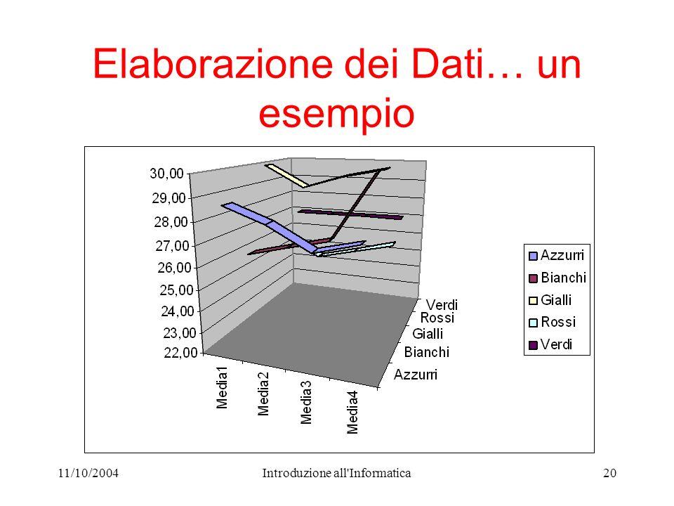 11/10/2004Introduzione all Informatica20 Elaborazione dei Dati… un esempio