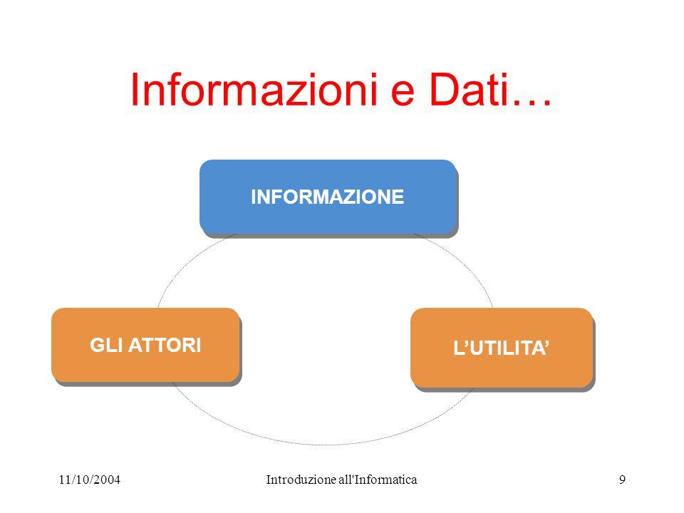 11/10/2004Introduzione all'Informatica9 Informazioni e Dati… INFORMAZIONE GLI ATTORI LUTILITA