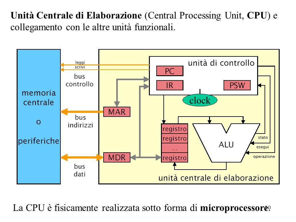 10 Unità Centrale di Elaborazione (Central Processing Unit, CPU) e collegamento con le altre unità funzionali. La CPU è fisicamente realizzata sotto f