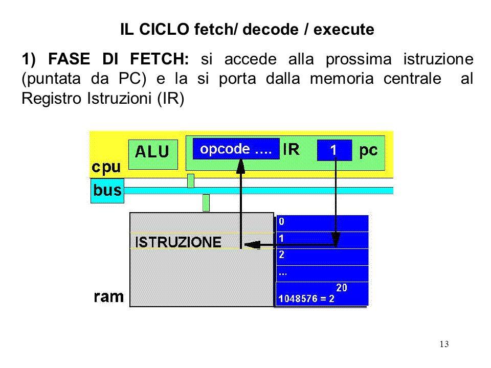 13 IL CICLO fetch/ decode / execute 1) FASE DI FETCH: si accede alla prossima istruzione (puntata da PC) e la si porta dalla memoria centrale al Regis