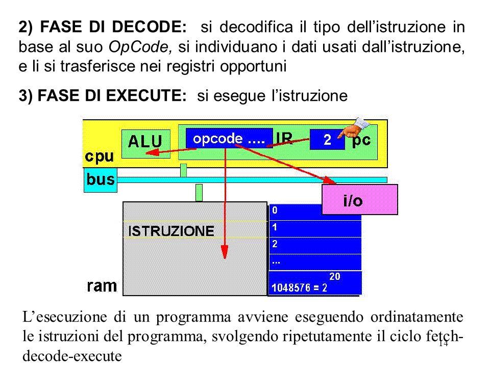 14 2) FASE DI DECODE: si decodifica il tipo dellistruzione in base al suo OpCode, si individuano i dati usati dallistruzione, e li si trasferisce nei