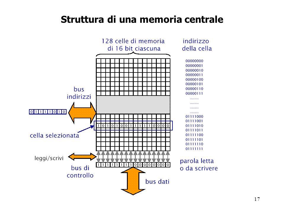 17 Struttura di una memoria centrale