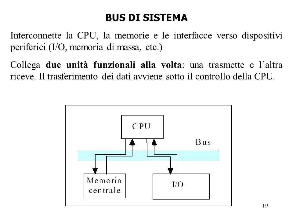 19 BUS DI SISTEMA Interconnette la CPU, la memorie e le interfacce verso dispositivi periferici (I/O, memoria di massa, etc.) Collega due unità funzio