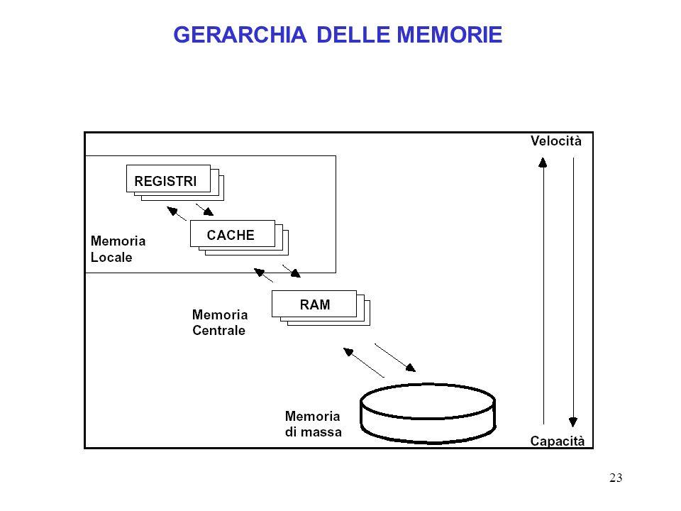 23 GERARCHIA DELLE MEMORIE