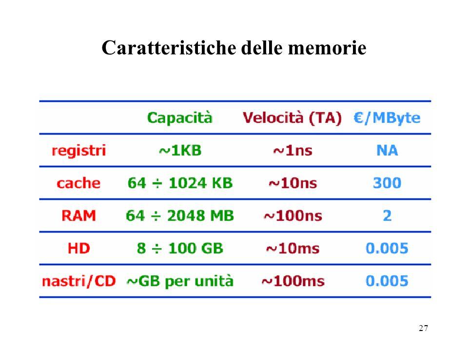 27 Caratteristiche delle memorie