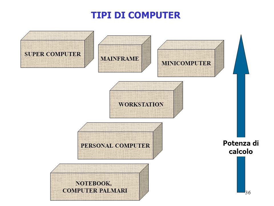 36 TIPI DI COMPUTER SUPER COMPUTER MAINFRAME PERSONAL COMPUTER WORKSTATION MINICOMPUTER NOTEBOOK, COMPUTER PALMARI Potenza di calcolo