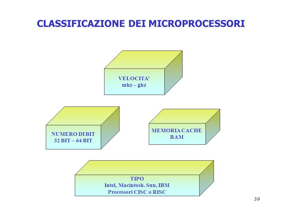 39 CLASSIFICAZIONE DEI MICROPROCESSORI VELOCITA mhz – ghz NUMERO DI BIT 32 BIT – 64 BIT MEMORIA CACHE RAM TIPO Intel, Macintosh. Sun, IBM Processori C