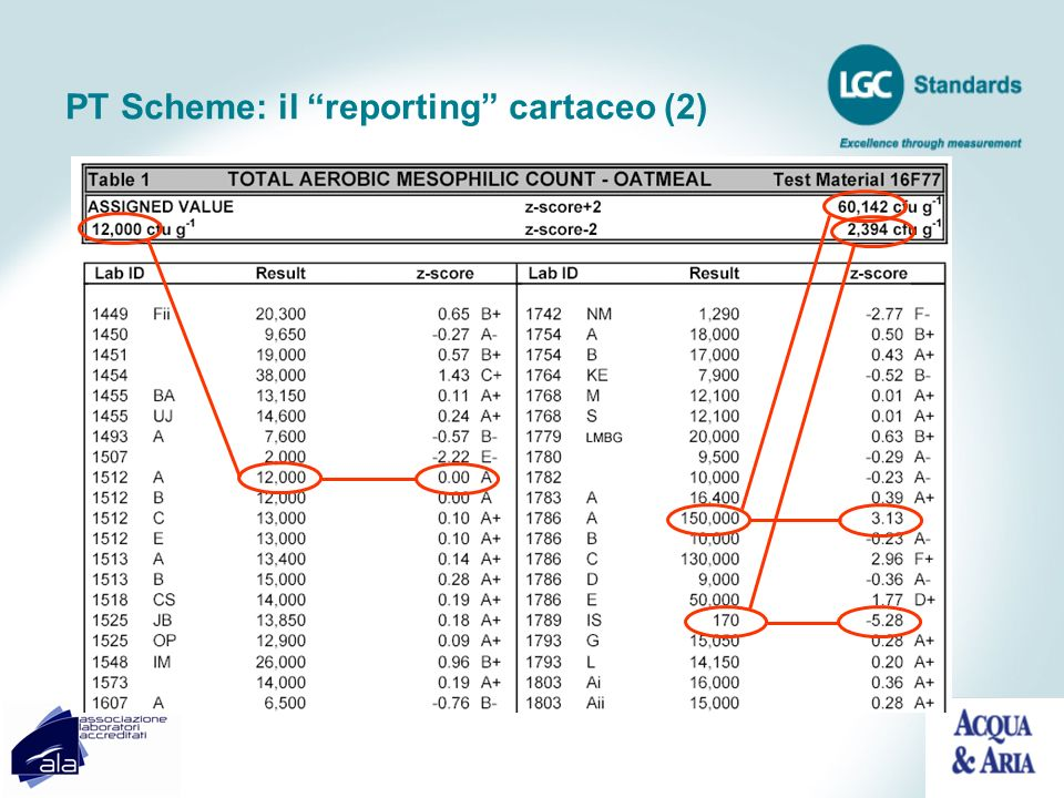 PT Scheme: il reporting cartaceo (2)