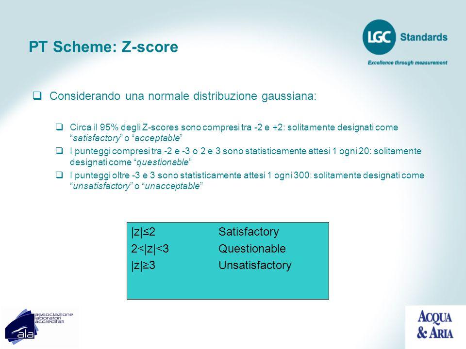 PT Scheme: Z-score Considerando una normale distribuzione gaussiana: Circa il 95% degli Z-scores sono compresi tra -2 e +2: solitamente designati come