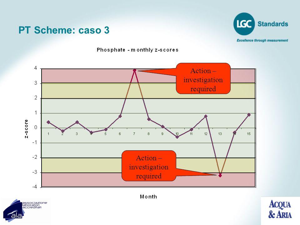 PT Scheme: caso 3 Action – investigation required