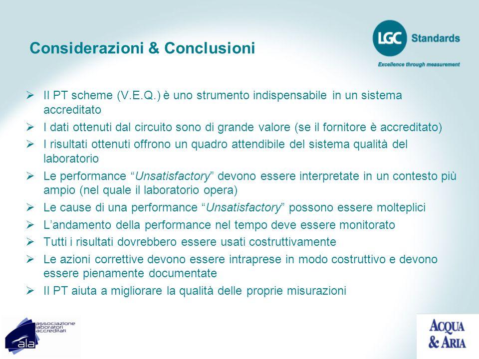 Considerazioni & Conclusioni Il PT scheme (V.E.Q.) è uno strumento indispensabile in un sistema accreditato I dati ottenuti dal circuito sono di grand