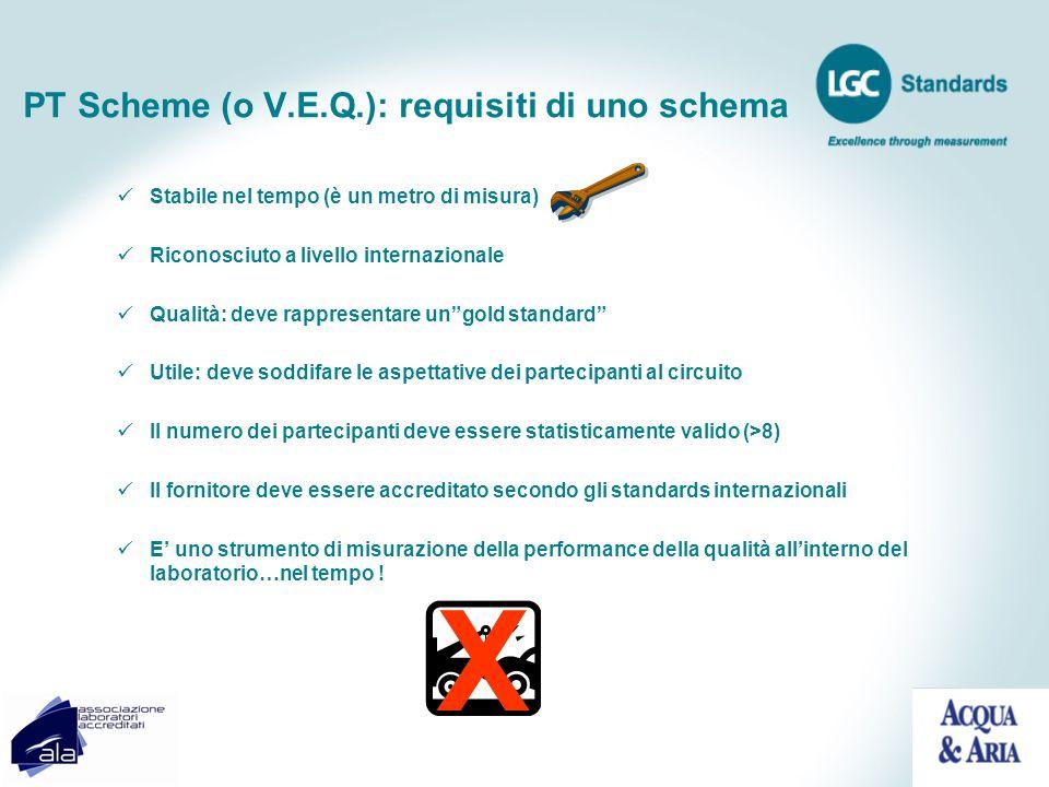 PT Scheme (o V.E.Q.): requisiti di uno schema Stabile nel tempo (è un metro di misura) Riconosciuto a livello internazionale Qualità: deve rappresenta